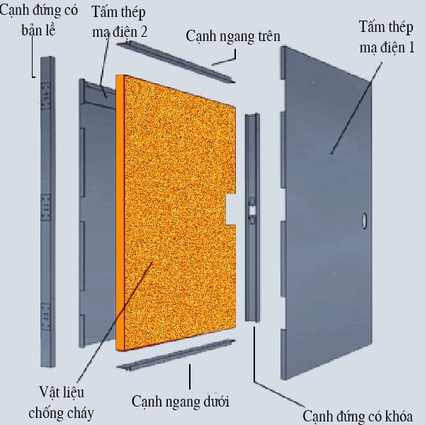 Cấu tạo cắt lớp cửa thép chống cháy năm 2021
